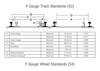 what is f-scale f gauge 01